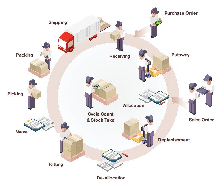Warehouse Receiving Procedures – Name