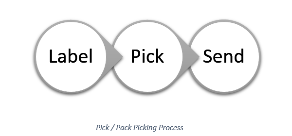 Alternative warehouse picking process