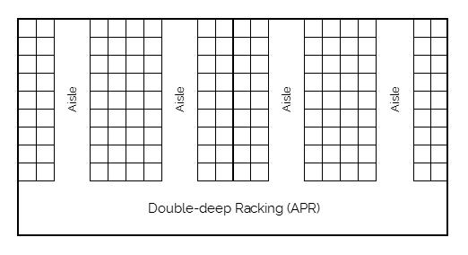 Double-deep racking