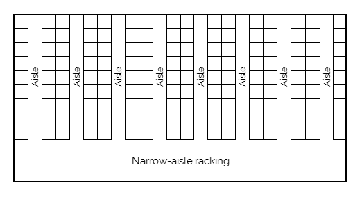 Narrow-aisle racking