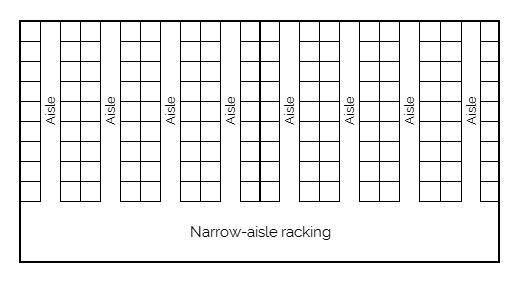Narrow-aisle racking
